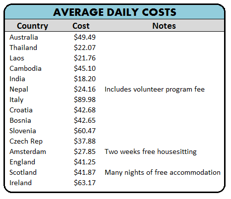 My Average Daily Budget for Each Country on my RTW Trip